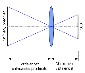 Webový kalkulátor pre výpočet objektívu