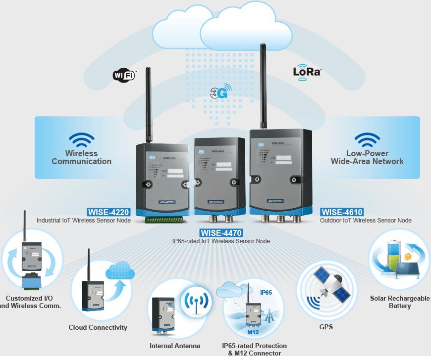 WISE IoT bezdrôtový uzol senzorov | Bezdrôtové senzorové zariadenia Internetu vecí Advantech