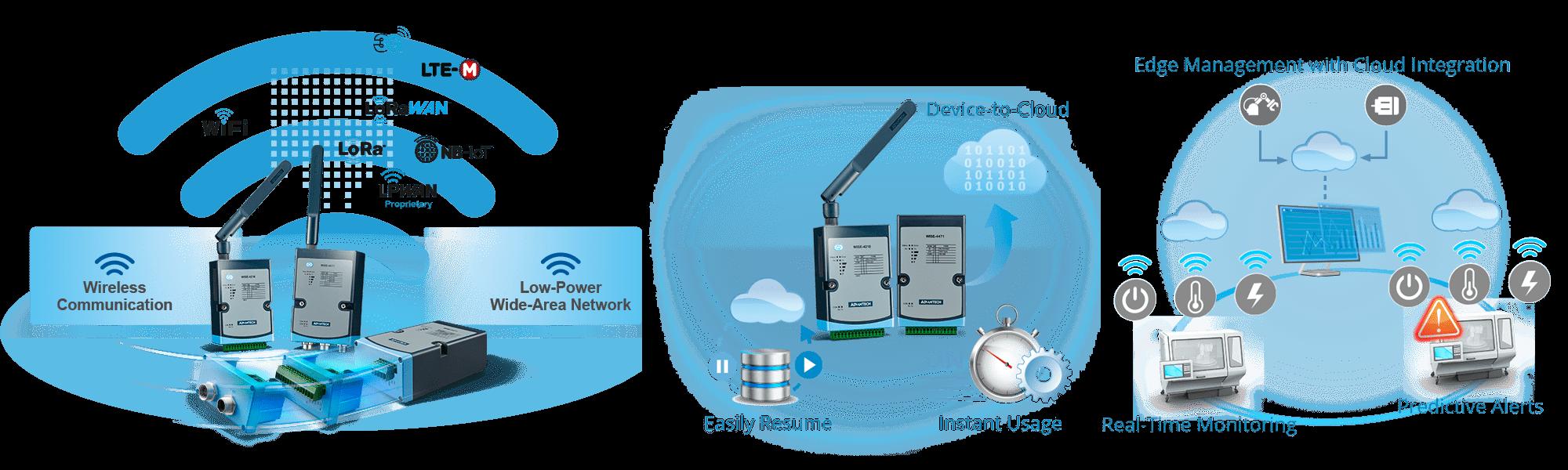 NB-IoT / eMTC