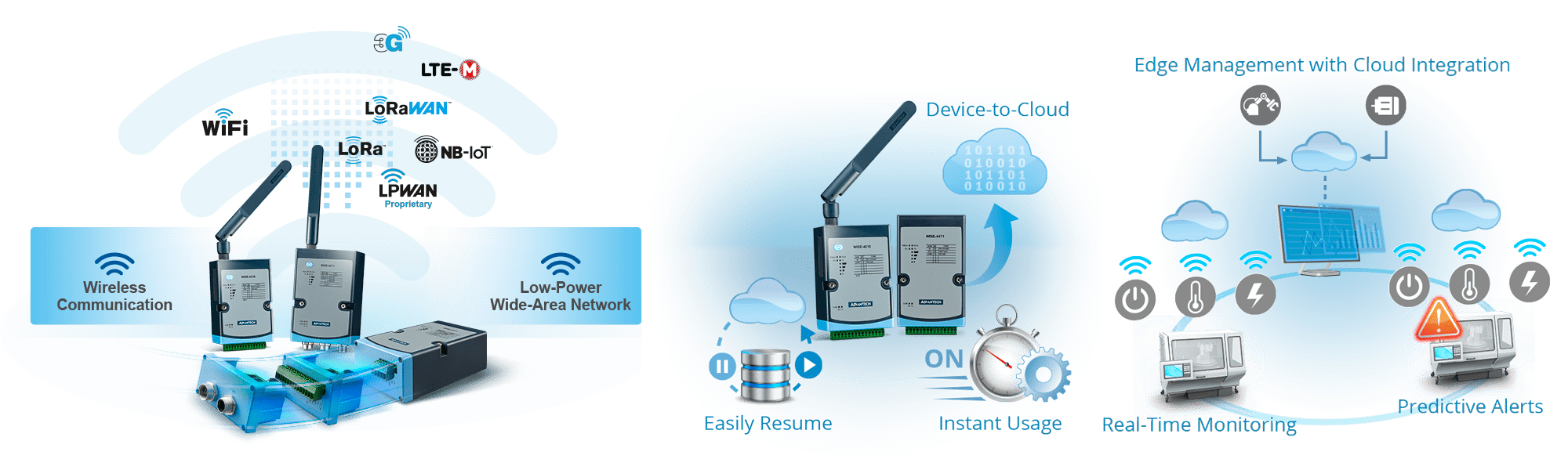 sub-1GHz IEEE 802.15.4g LPWAN