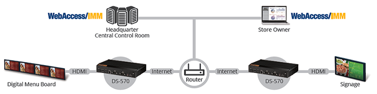 Digital Signage topology